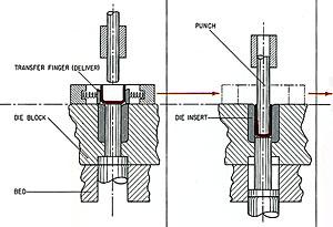 sheet metal stamping processes and die design pdf